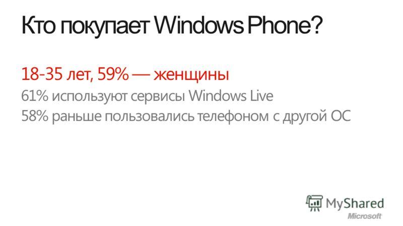 Кто покупает Windows Phone? 18-35 лет, 59% женщины 61% используют сервисы Windows Live 58% раньше пользовались телефоном с другой ОС