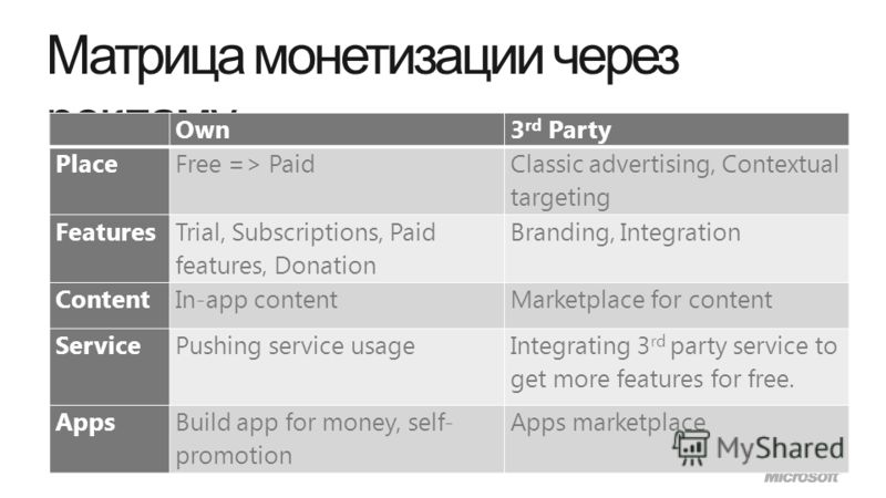 Матрица монетизации через рекламу Own3 rd Party PlaceFree => Paid Classic advertising, Contextual targeting Features Trial, Subscriptions, Paid features, Donation Branding, Integration ContentIn-app contentMarketplace for content ServicePushing servi