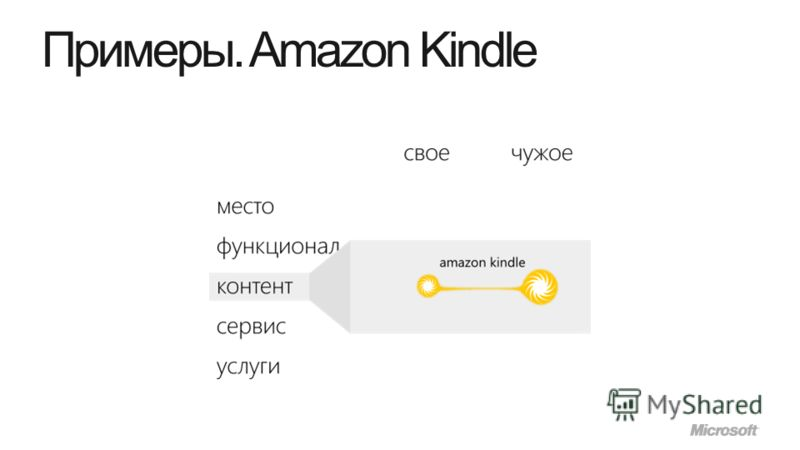 Примеры. Amazon Kindle