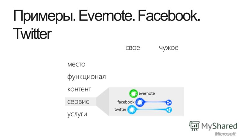 Примеры. Evernote. Facebook. Twitter