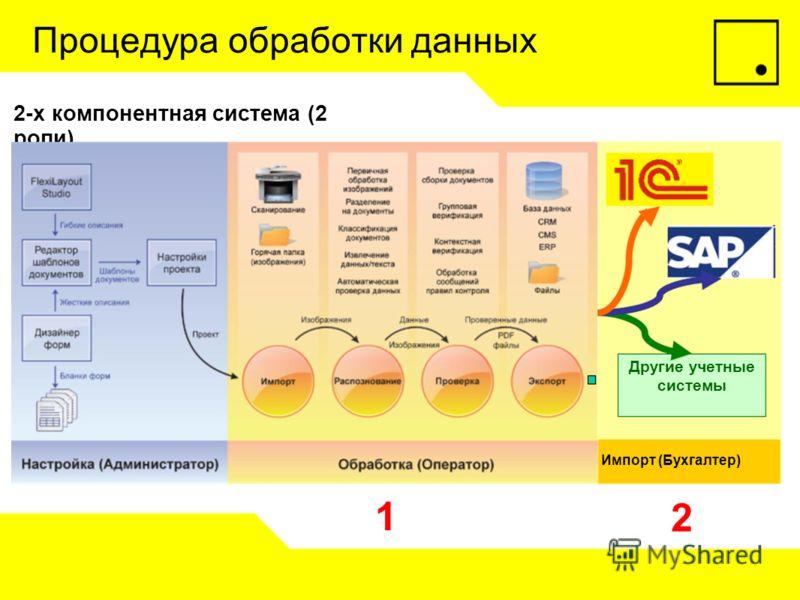 Процедура обработки данных 2-х компонентная система (2 роли) Импорт (Бухгалтер) 1 2 Другие учетные системы