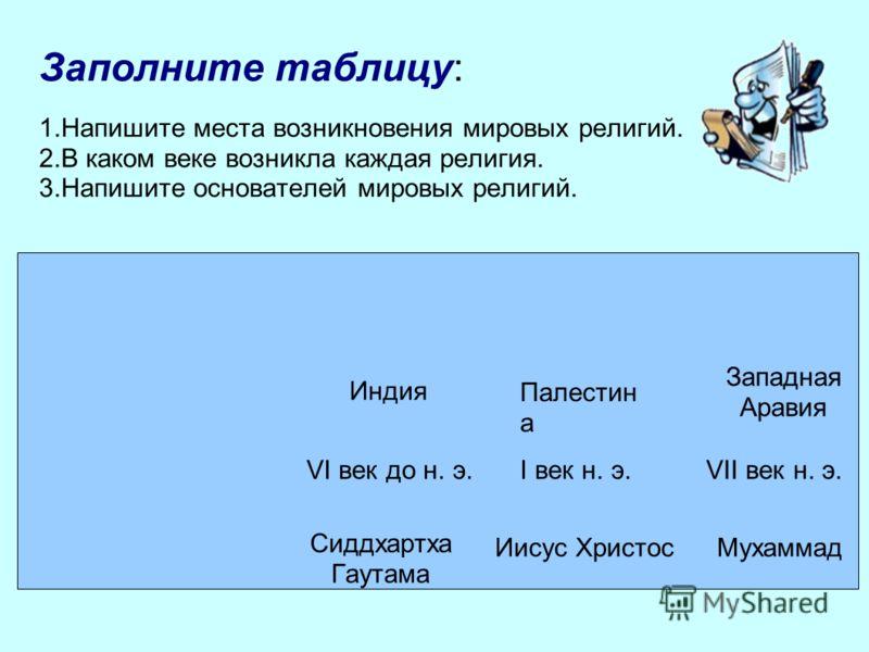 Заполните таблицу: 1.Напишите места возникновения мировых религий. 2.В каком веке возникла каждая религия. 3.Напишите основателей мировых религий. Индия Палестин а Западная Аравия VI век до н. э.I век н. э.VII век н. э. Иисус ХристосМухаммад Сиддхарт