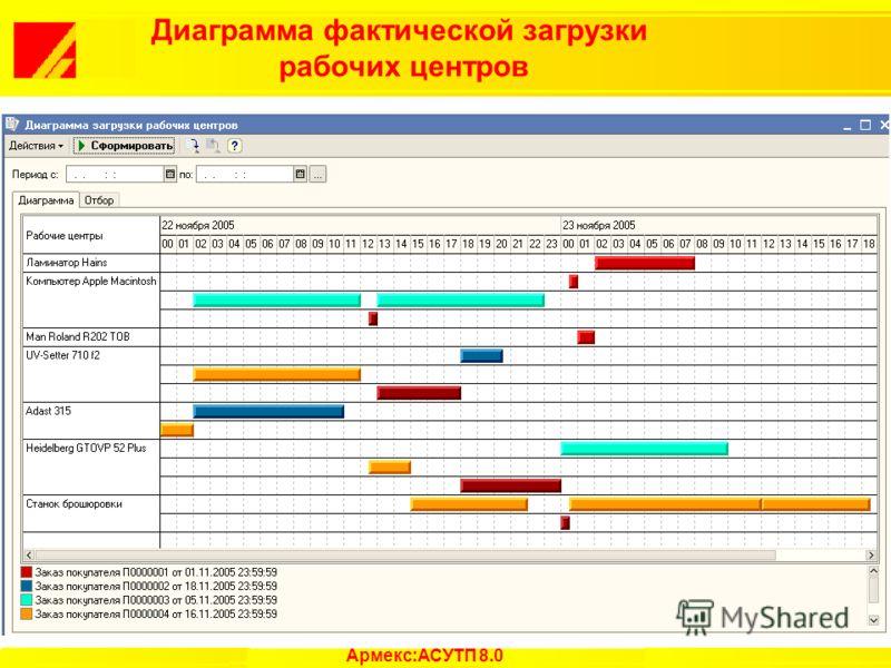 Диаграмма фактической загрузки рабочих центров Армекс:АСУТП 8.0