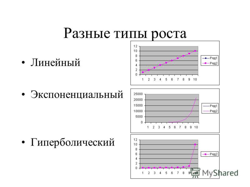 Разные типы роста Линейный Экспоненциальный Гиперболический