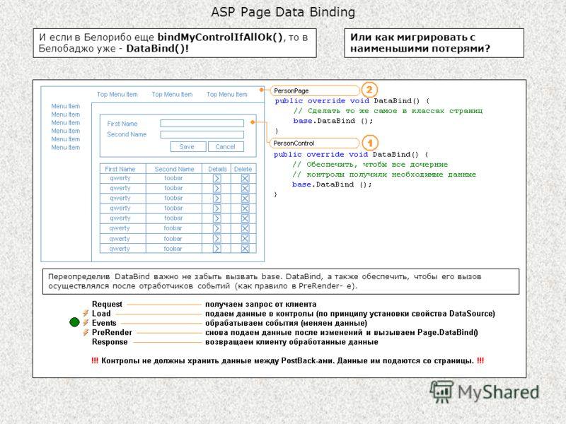 ASP Page Data Binding И если в Белорибо еще bindMyControlIfAllOk(), то в Белобаджо уже - DataBind()! Или как мигрировать с наименьшими потерями? Переопределив DataBind важно не забыть вызвать base. DataBind, а также обеспечить, чтобы его вызов осущес
