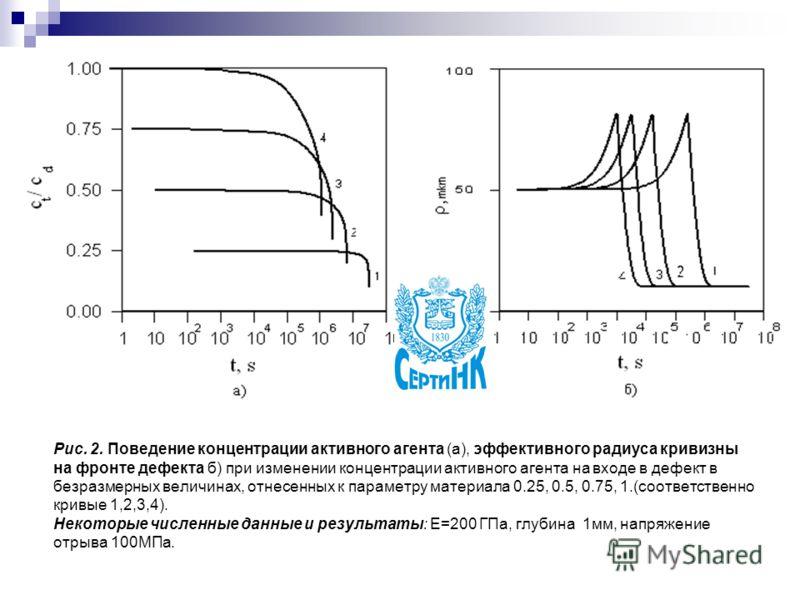 Рис. 2. Поведение концентрации активного агента (а), эффективного радиуса кривизны на фронте дефекта б) при изменении концентрации активного агента на входе в дефект в безразмерных величинах, отнесенных к параметру материала 0.25, 0.5, 0.75, 1.(соотв