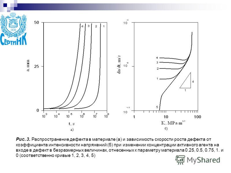Рис. 3. Распространение дефекта в материале (а) и зависимость скорости роста дефекта от коэффициента интенсивности напряжений (б) при изменении концентрации активного агента на входе в дефект в безразмерных величинах, отнесенных к параметру материала