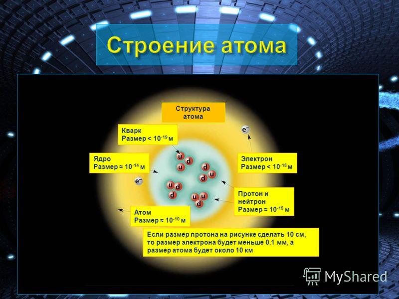 Кварк Размер < 10 -19 м Ядро Размер 10 -14 м Электрон Размер < 10 -18 м Протон и нейтрон Размер 10 -15 м Структура атома Если размер протона на рисунке сделать 10 см, то размер электрона будет меньше 0.1 мм, а размер атома будет около 10 км Атом Разм