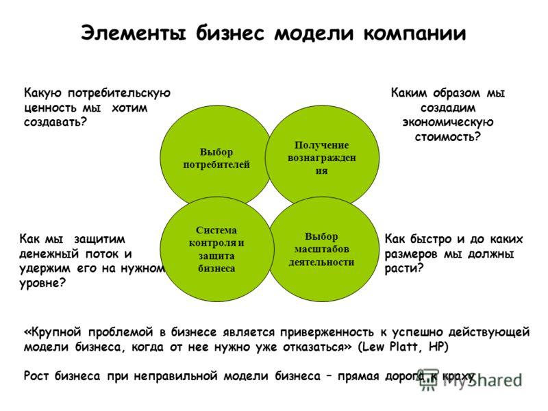Элементы бизнес модели компании Выбор потребителей Получение вознагражден ия Выбор масштабов деятельности Система контроля и защита бизнеса Какую потребительскую ценность мы хотим создавать? Каким образом мы создадим экономическую стоимость? Как мы з