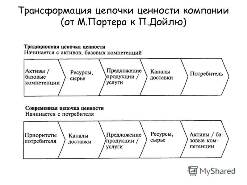 Трансформация цепочки ценности компании (от М.Портера к П.Дойлю)