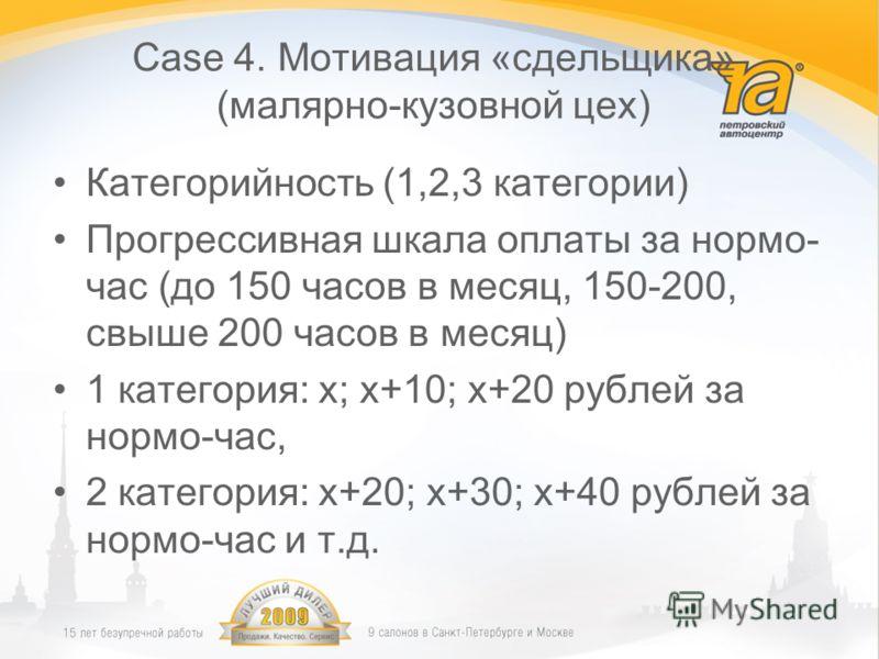 Case 4. Мотивация «сдельщика» (малярно-кузовной цех) Категорийность (1,2,3 категории) Прогрессивная шкала оплаты за нормо- час (до 150 часов в месяц, 150-200, свыше 200 часов в месяц) 1 категория: x; x+10; x+20 рублей за нормо-час, 2 категория: x+20;