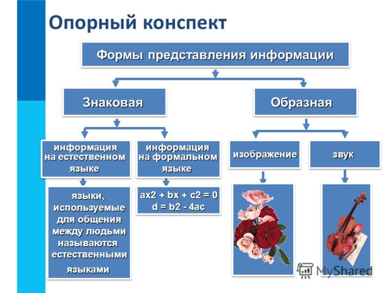 Опорный конспект Формы представления информации Формы представления информации Формы представления информации Формы представления информации Знаковая Образная информация на естественном на естественном языке информация на естественном на естественном