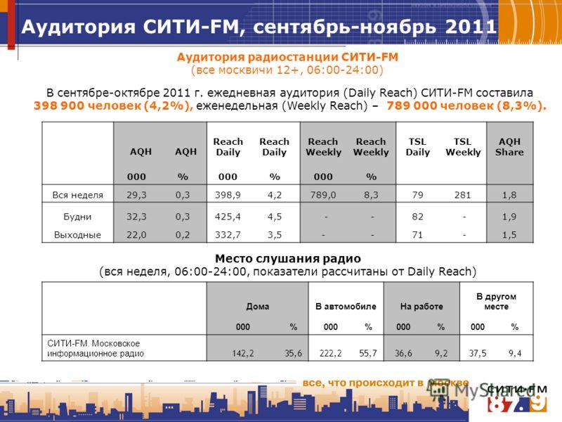 Аудитория радиостанции СИТИ-FM (все москвичи 12+, 06:00-24:00) В сентябре-октябре 2011 г. ежедневная аудитория (Daily Reach) СИТИ-FM составила 398 900 человек (4,2%), еженедельная (Weekly Reach) – 789 000 человек (8,3%). Место слушания радио (вся нед