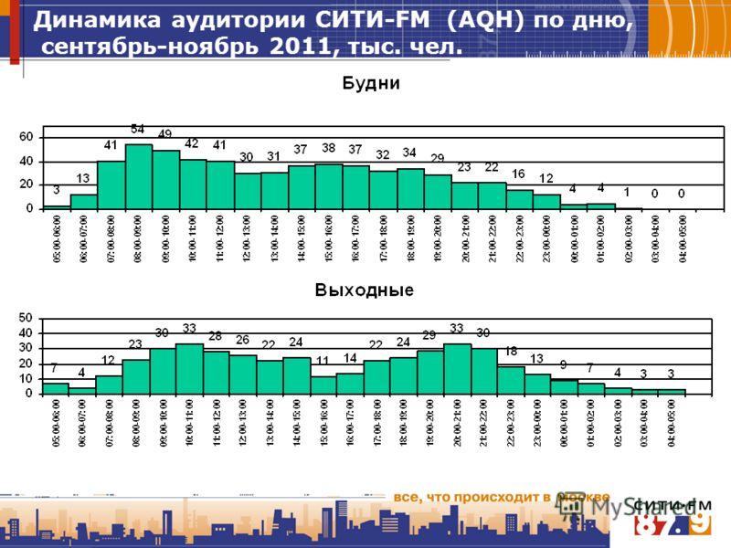 Динамика аудитории СИТИ-FM (AQH) по дню, сентябрь-ноябрь 2011, тыс. чел.