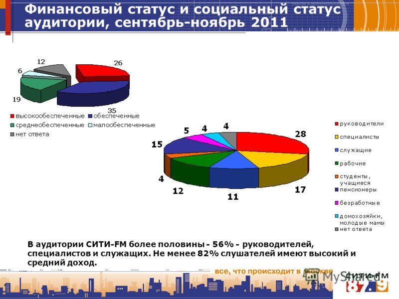 Финансовый статус и социальный статус аудитории, сентябрь-ноябрь 2011 В аудитории СИТИ-FM более половины - 56% - руководителей, специалистов и служащих. Не менее 82% слушателей имеют высокий и средний доход.