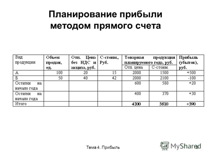 Тема 4. Прибыль9 Планирование прибыли методом прямого счета