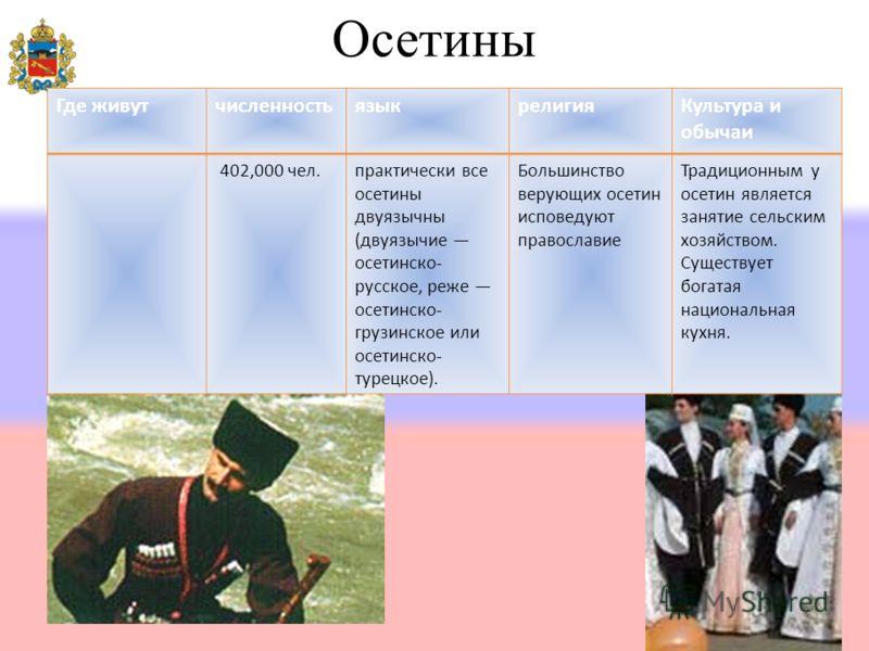 Осетины Где живутчисленностьязыкрелигияКультура и обычаи 402,000 чел.практически все осетины двуязычны (двуязычие осетинско- русское, реже осетинско- грузинское или осетинско- турецкое). Большинство верующих осетин исповедуют православие Традиционным