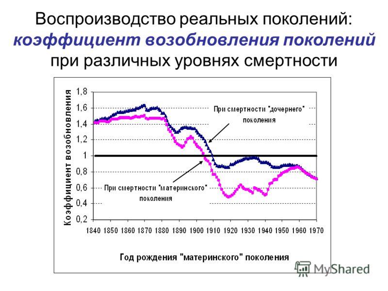 Воспроизводство реальных поколений: коэффициент возобновления поколений при различных уровнях смертности