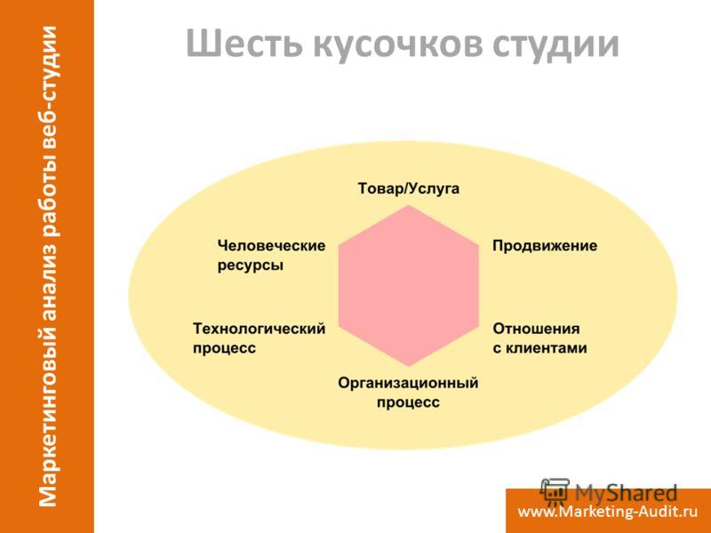 Шесть кусочков студии Маркетинговый анализ работы веб-студии www.Marketing-Audit.ru