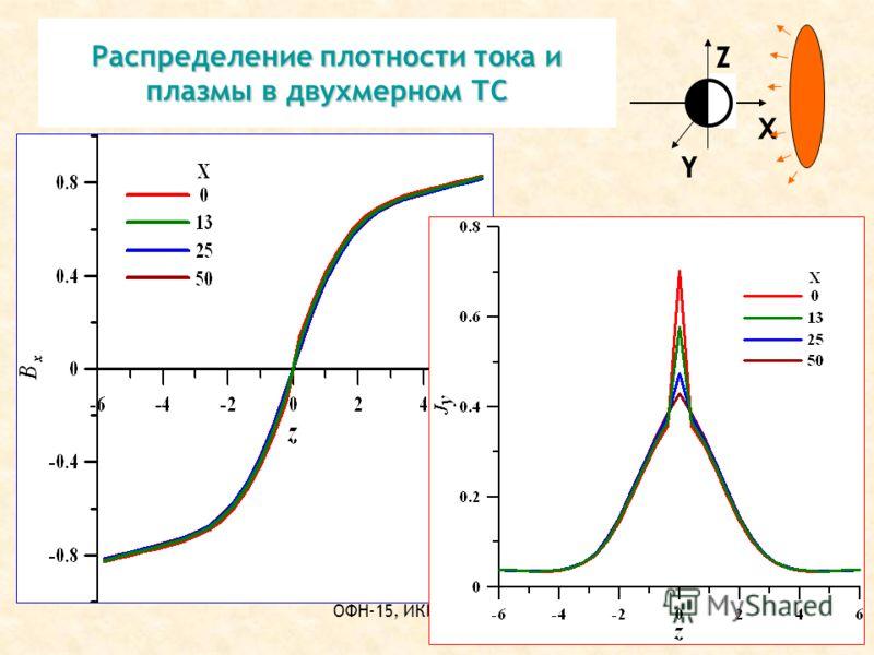 ОФН-15, ИКИ РАН,02.2012 Распределение плотности тока и плазмы в двухмерном ТС X Y Z