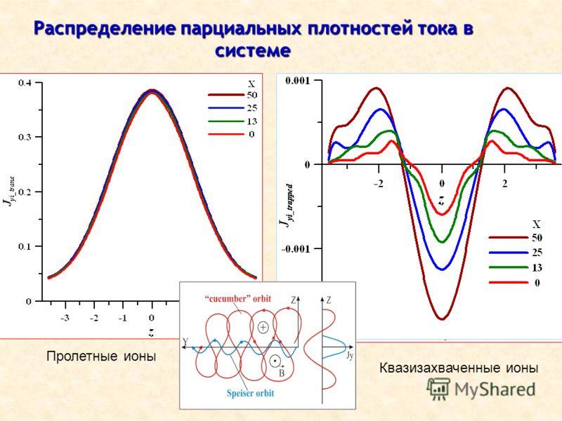 ОФН-15, ИКИ РАН,02.2012 Распределение парциальных плотностей тока в системе Пролетные ионы Квазизахваченные ионы