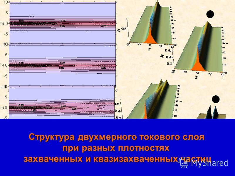 ОФН-15, ИКИ РАН,02.2012 Структура двухмерного токового слоя при разных плотностях захваченных и квазизахваченных частиц