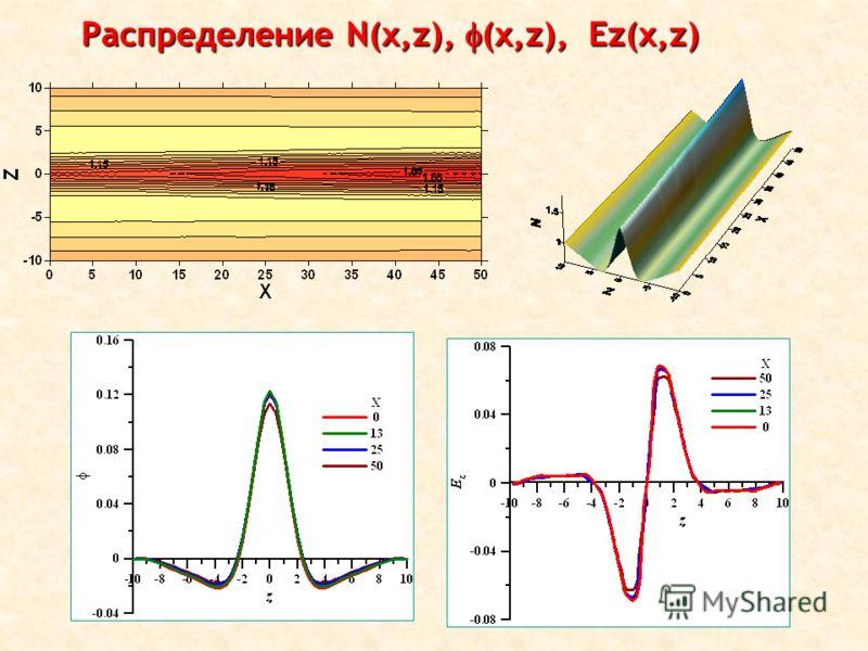 Распределение N(x,z), (x,z), Ez(x,z)