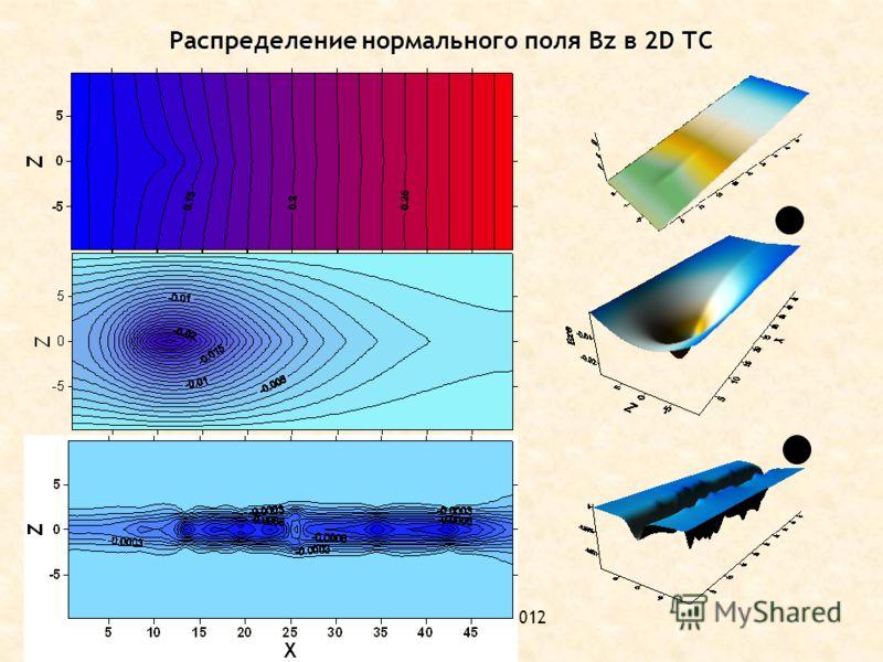 ОФН-15, ИКИ РАН,02.2012 Распределение нормального поля Bz в 2D ТС