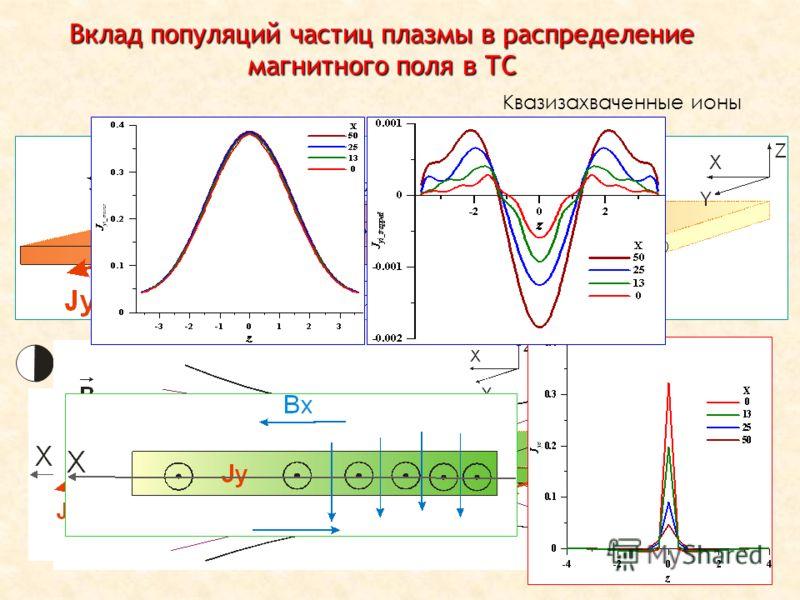 ОФН-15, ИКИ РАН,02.2012 Вклад популяций частиц плазмы в распределение магнитного поля в ТС Квазизахваченные ионы Электроны