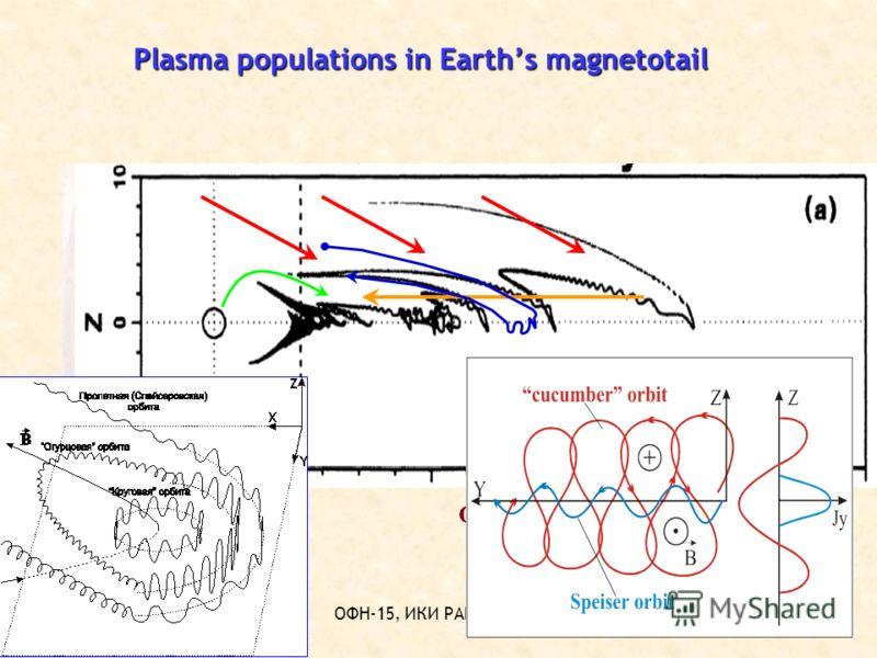 ОФН-15, ИКИ РАН,02.2012 Plasma populations in Earths magnetotail Основные источники плазмы: солнечный ветер, ионосфера, магнитосферная конвекция