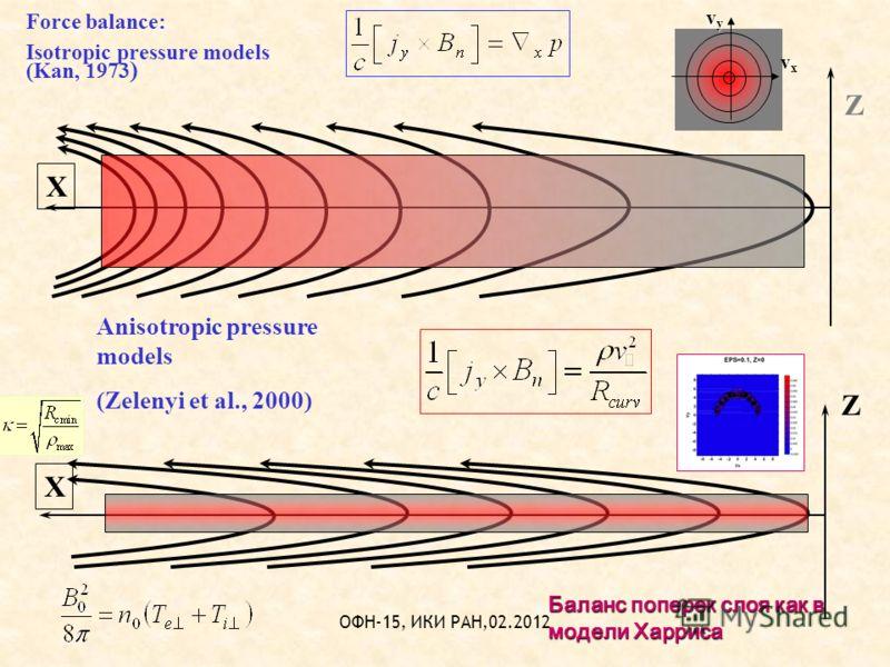 ОФН-15, ИКИ РАН,02.2012 X X Force balance: Isotropic pressure models (Kan, 1973 ) Anisotropic pressure models (Zelenyi et al., 2000) Z Z Баланс поперек слоя как в модели Харриса vxvxvxvx vyvyvyvy