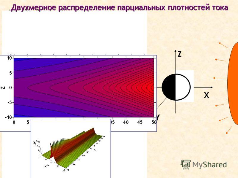 Квазизахваченные ионы X Y Z Электроны Спейсеровские ионы Квазизахваченные ионы Двухмерное распределение парциальных плотностей тока