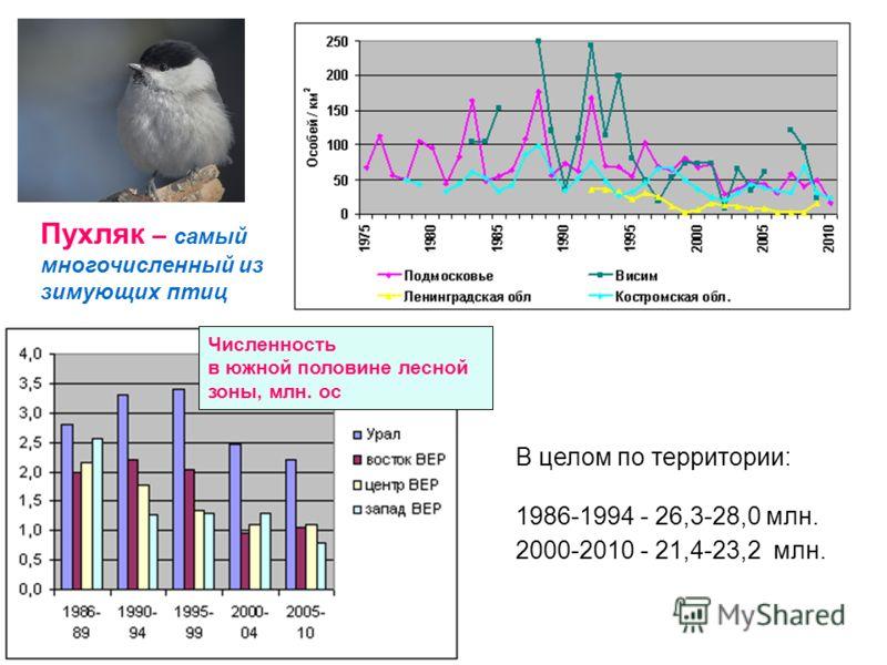 В целом по территории: 1986-1994 - 26,3-28,0 млн. 2000-2010 - 21,4-23,2 млн. Пухляк – самый многочисленный из зимующих птиц Численность в южной половине лесной зоны, млн. ос