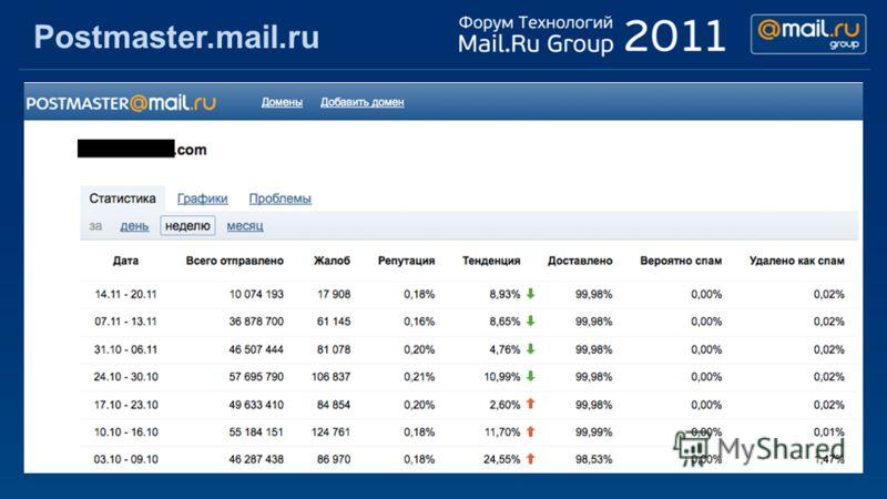 Postmaster.mail.ru