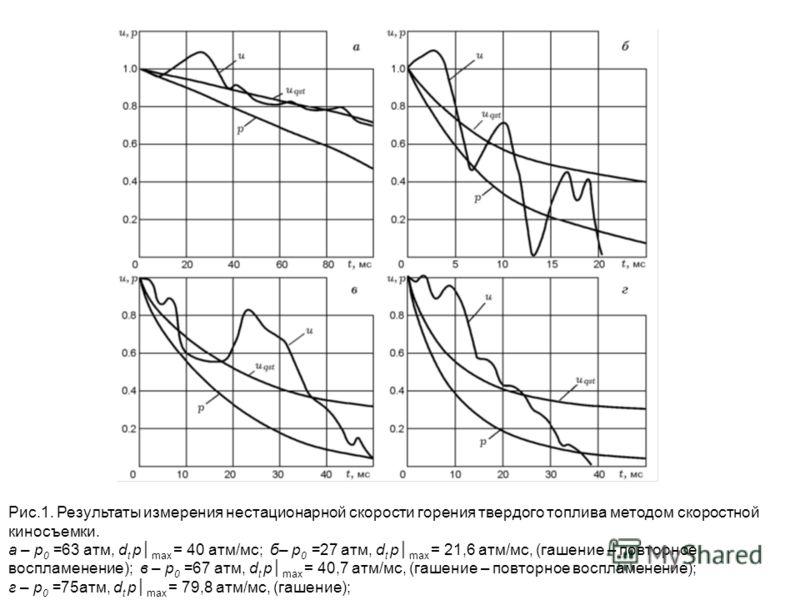 Рис.1. Результаты измерения нестационарной скорости горения твердого топлива методом скоростной киносъемки. а – р 0 =63 атм, d t p max = 40 атм/мс; б– р 0 =27 атм, d t p max = 21,6 атм/мс, (гашение – повторное воспламенение); в – р 0 =67 атм, d t p