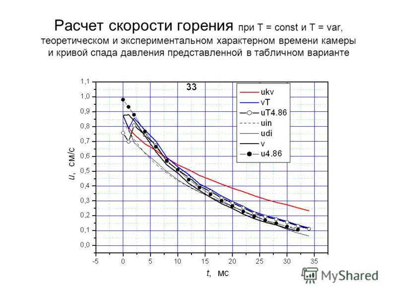 Расчет скорости горения при Т = const и Т = var, теоретическом и экспериментальном характерном времени камеры и кривой спада давления представленной в табличном варианте