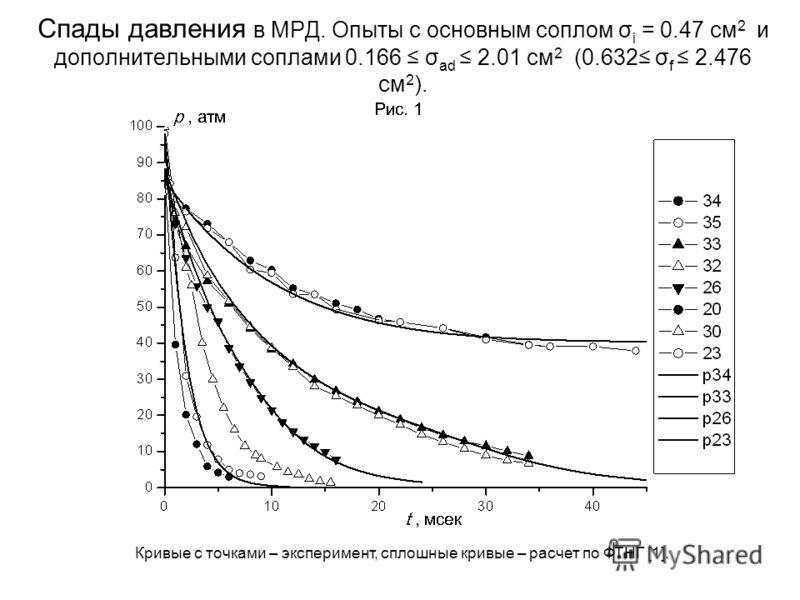 Спады давления в МРД. Опыты с основным соплом σ i = 0.47 см 2 и дополнительными соплами 0.166 σ ad 2.01 см 2 (0.632 σ f 2.476 см 2 ). Кривые с точками – эксперимент, сплошные кривые – расчет по ФТНГ [1].