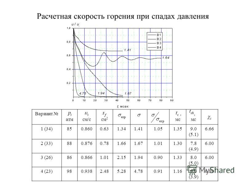 Расчетная скорость горения при спадах давления Вариант атм см/с см 2, мс, мс 1 (34)850.8600.631.341.411.051.359.0 (5.1) 6.66 2 (33)880.8760.781.661.671.011.307.8 (4.9) 6.00 3 (26)860.8661.012.151.940.901.338.0 (5.0) 6.00 4 (23)980.9382.485.284.780.91