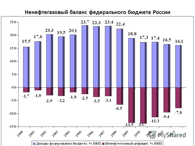 Ненефтегазовый баланс федерального бюджета России