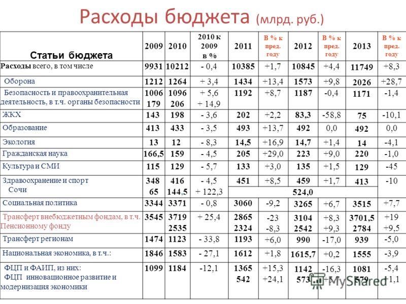 Расходы бюджета (млрд. руб.) Статьи бюджета 20092010 2010 к 2009 в % 2011 В % к пред. году 2012 В % к пред. году 2013 В % к пред. году Расходы всего, в том числе 993110212- 0,410385+1,710845+4,411749+8,3 Оборона 12121264+ 3,41434+13,41573+9,82026+28,