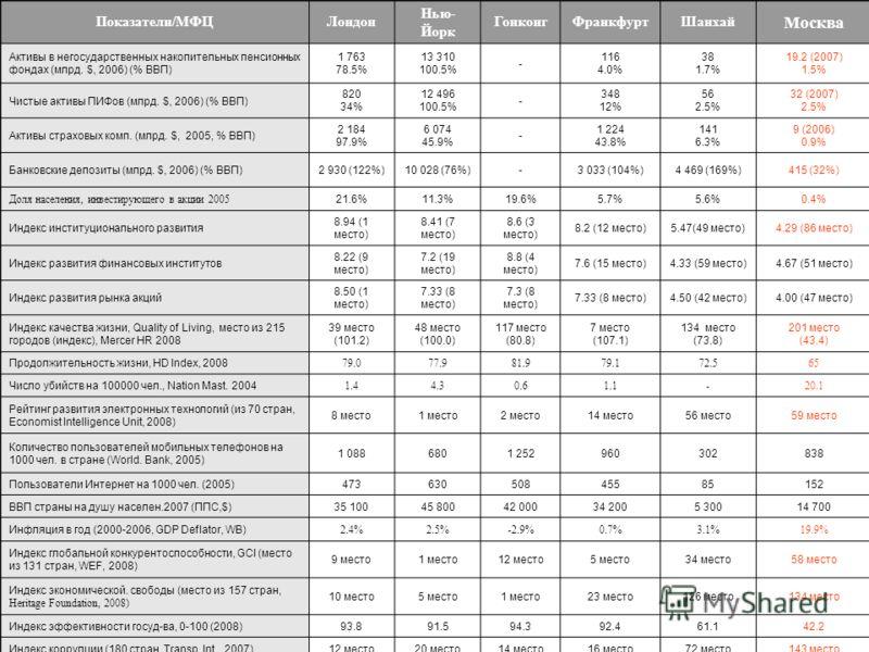 Показатели/МФЦЛондон Нью- Йорк ГонконгФранкфуртШанхай Москва Активы в негосударственных накопительных пенсионных фондах (млрд. $, 2006) (% ВВП) 1 763 78.5% 13 310 100.5% - 116 4.0% 38 1.7% 19.2 (2007) 1.5% Чистые активы ПИФов (млрд. $, 2006) (% ВВП)