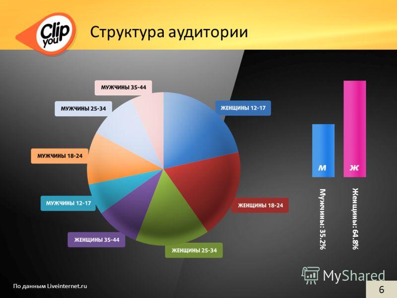 Структура аудитории 6 Мужчины: 35.2% мж Женщины: 64.8% По данным Liveinternet.ru