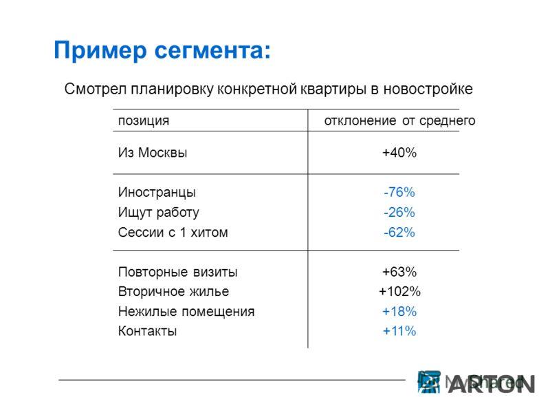 Пример сегмента: позицияотклонение от среднего Из Москвы Иностранцы Ищут работу Сессии с 1 хитом Повторные визиты Вторичное жилье Нежилые помещения Контакты +40% -76% -26% -62% +63% +102% +18% +11% Смотрел планировку конкретной квартиры в новостройке