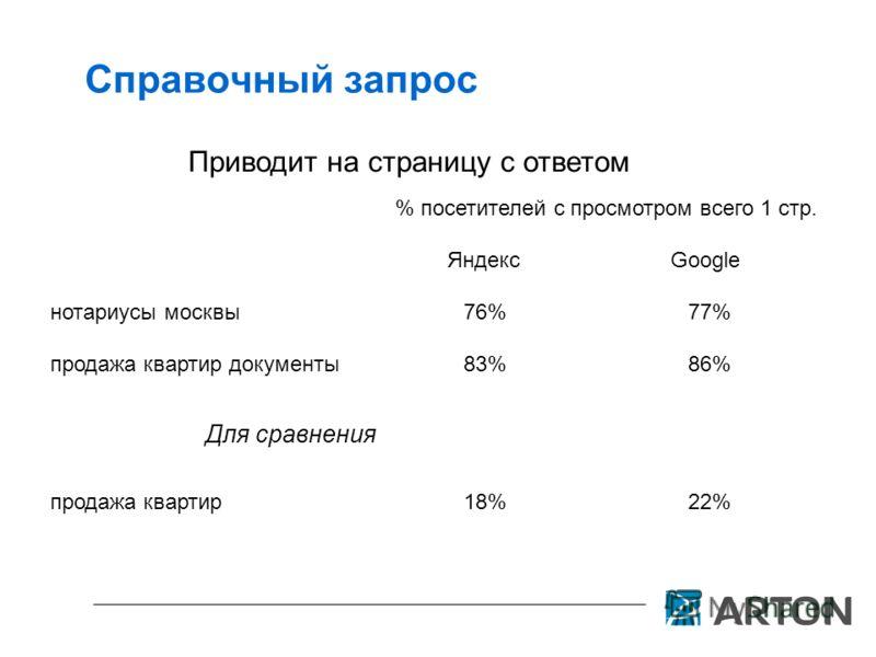 Справочный запрос Приводит на страницу с ответом нотариусы москвы % посетителей с просмотром всего 1 стр. ЯндексGoogle 76%77% продажа квартир документы83%86% Для сравнения продажа квартир18%22%