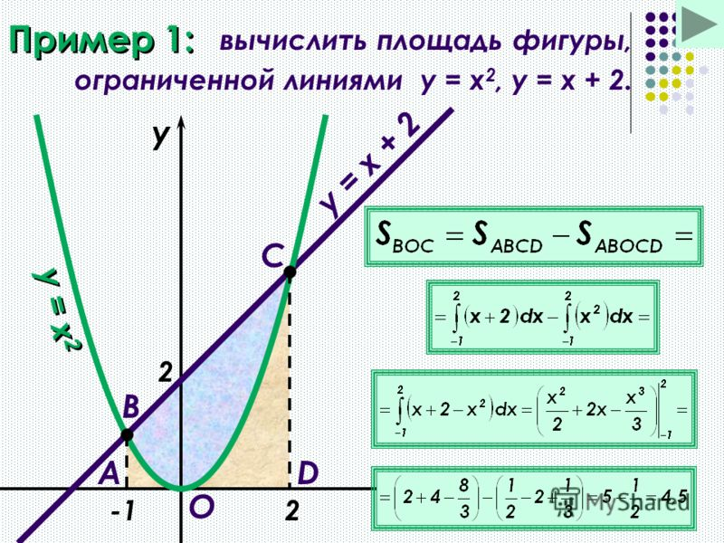 Пример 1: вычислить площадь фигуры, ограниченной линиями y = x 2, y = x + 2. x y y = x 2 y = x + 2 2 A B O D C 2