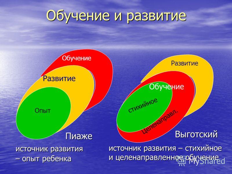 источник развития – опыт ребенка источник развития – стихийное и целенаправленное обучение Обучение Развитие Опыт Развитие стихийное Целенаправл. Обучение Выготский Пиаже