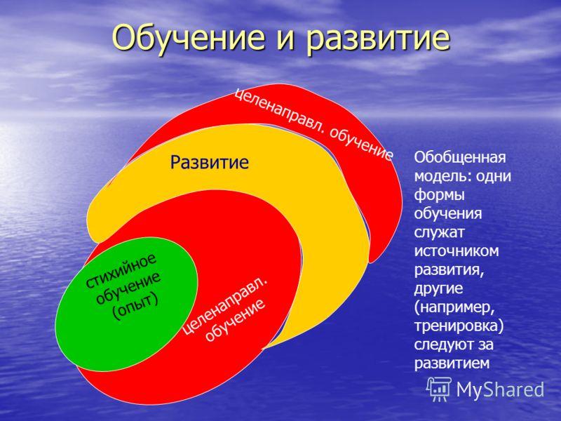 Обучение и развитие стихийное обучение (опыт) целенаправл. обучение Развитие целенаправл. обучение Обобщенная модель: одни формы обучения служат источником развития, другие (например, тренировка) следуют за развитием
