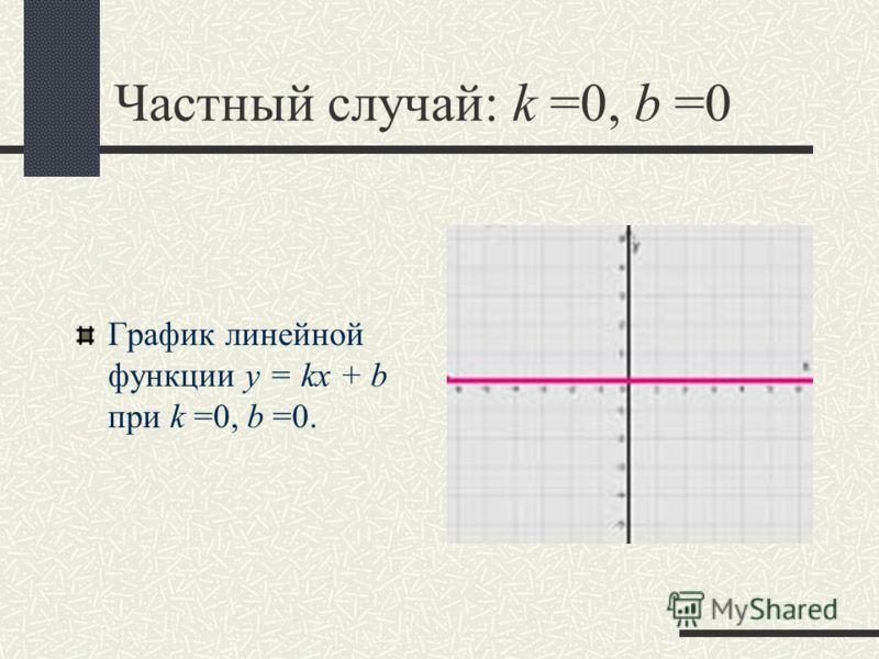 Частный случай: k =0, b =0 График линейной функции y = kx + b при k =0, b =0.