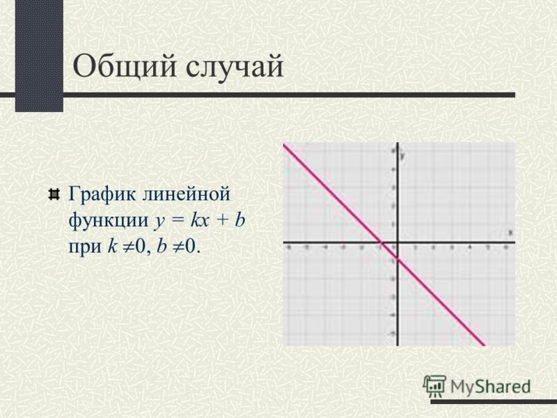 Общий случай График линейной функции y = kx + b при k 0, b 0.