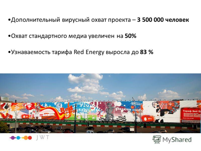 Дополнительный вирусный охват проекта – 3 500 000 человек Охват стандартного медиа увеличен на 50% Узнаваемость тарифа Red Energy выросла до 83 %